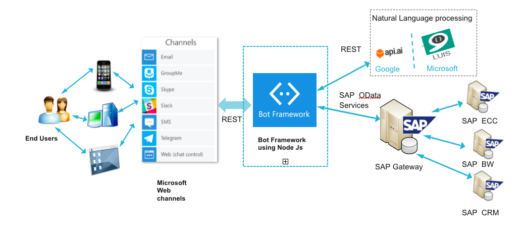 How chatbot helps automate SAP Operations?- Microsoft Bot