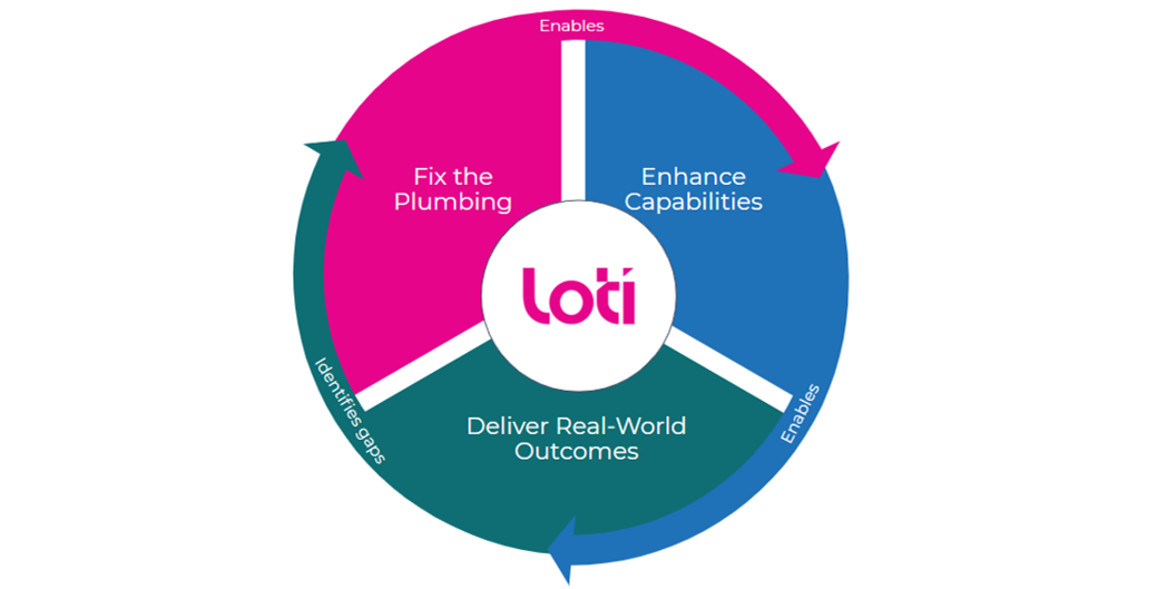 LOTI at the centre of fixing the plumbing, enhancing capabilities and delivering real-world outcomes