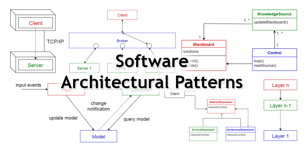 10 Common Software Architectural Patterns In A Nutshell By Vijini Mallawaarachchi Towards Data Science