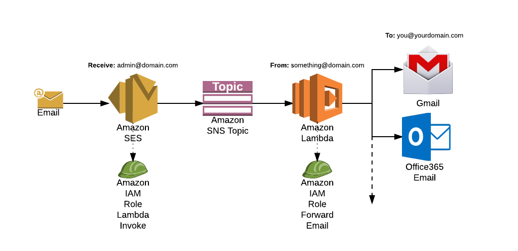 Forwarding Emails to your Inbox Using Amazon SES - Ashan