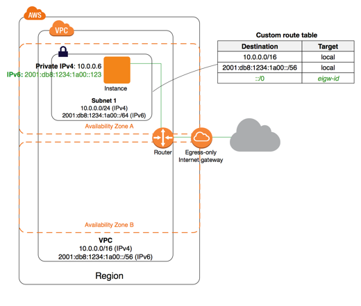 AWS — VPC Egress-Only Internet Gateway Overview - Awesome ...