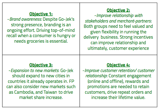 Marketing plan for Go-Jek's food delivery business - Sravanti
