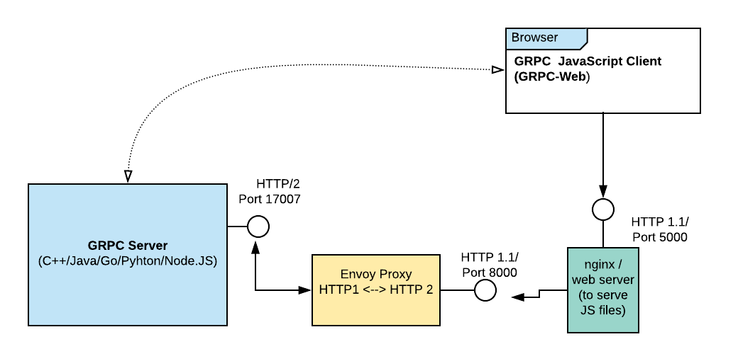 Interface GRPC with Web using GRPC-Web and Envoy (possibly