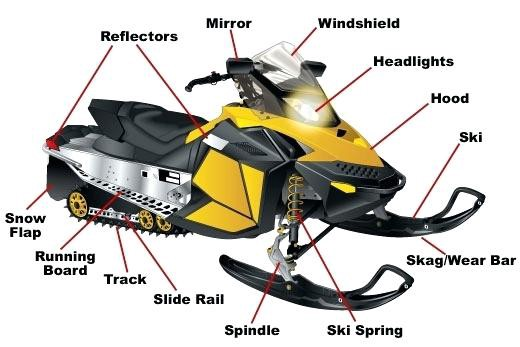 a complete guide, to know all about snowmobile jack williams medium Polaris Snowmobile Parts Diagrams