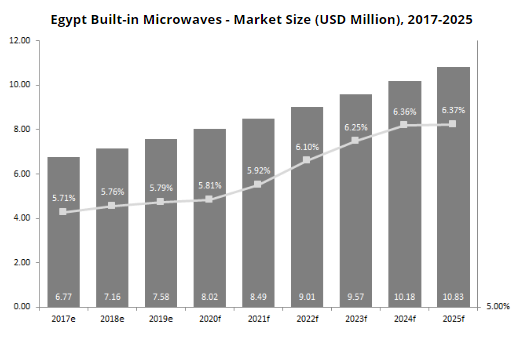 Egypt Built-in Microwave Market Size