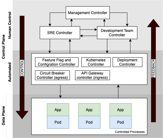 Hierarchical Microservices Control Loop