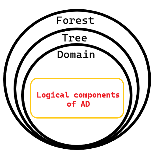 An illustration of the hierarchy of logical components