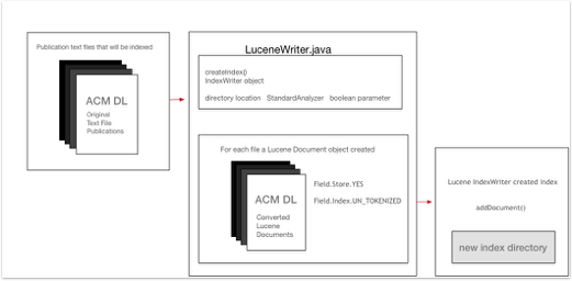How to Create Simple Documents Indexation by Using a Lucene