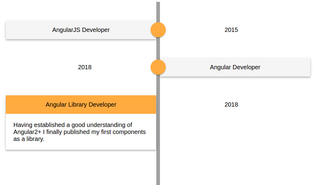 From writing Angular apps to publishing a library on NPM