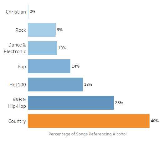 Does Country Music Drink More Than Other Genres? Investigating 5