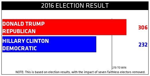 2016 Election Result: Donald Trump (GOP) 306, Hillary Clinton (DEM) 232. Impact of seven faithless electors removed.