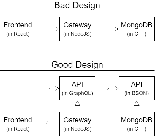 GraphQL + Mongoose: A design-first approach - ITNEXT