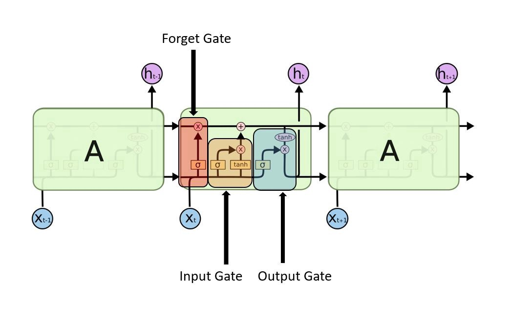 LSTM cell architecture (Forget Gate + Input Gate + Output Gate)