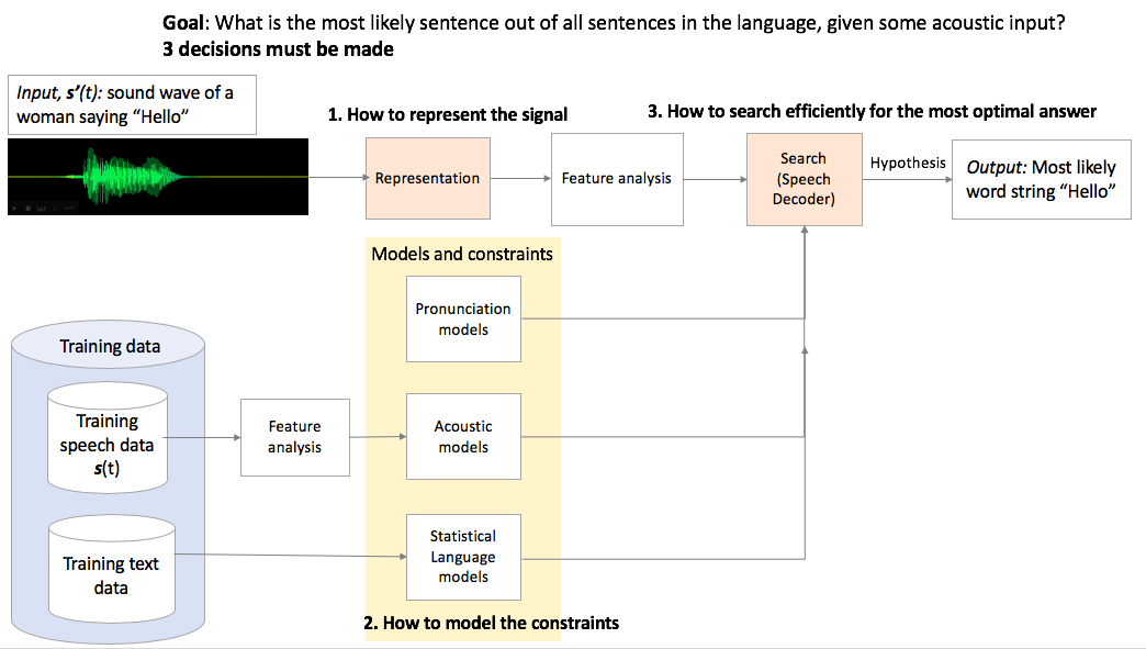 Speech recognition is hard — Part 1 - Towards Data Science