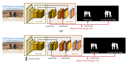 The Attention Machine >> Ai Scholar Human Vs Machine Attention In Neural Networks