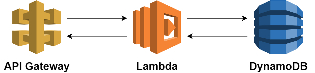 Infrastructure as Code with AWS CDK - AVM Consulting Blog