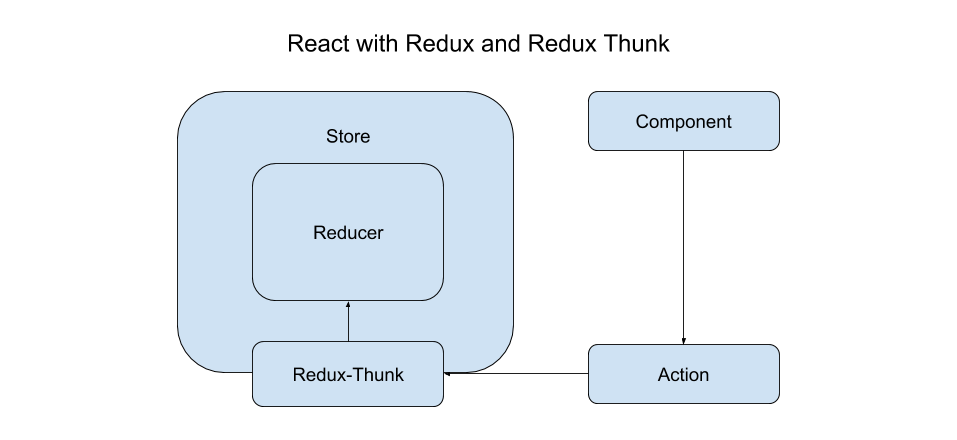 How to use async methods inside Redux actions using Redux-Thunk