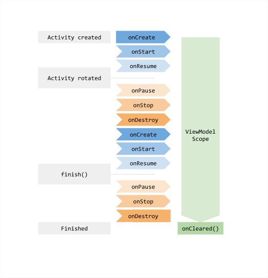 A graph illustrating the ViewModel Scope in relation to the Activity lifecycle