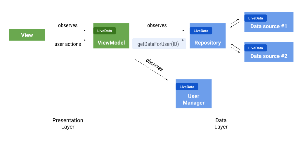 LiveData beyond the ViewModel — Reactive patterns using