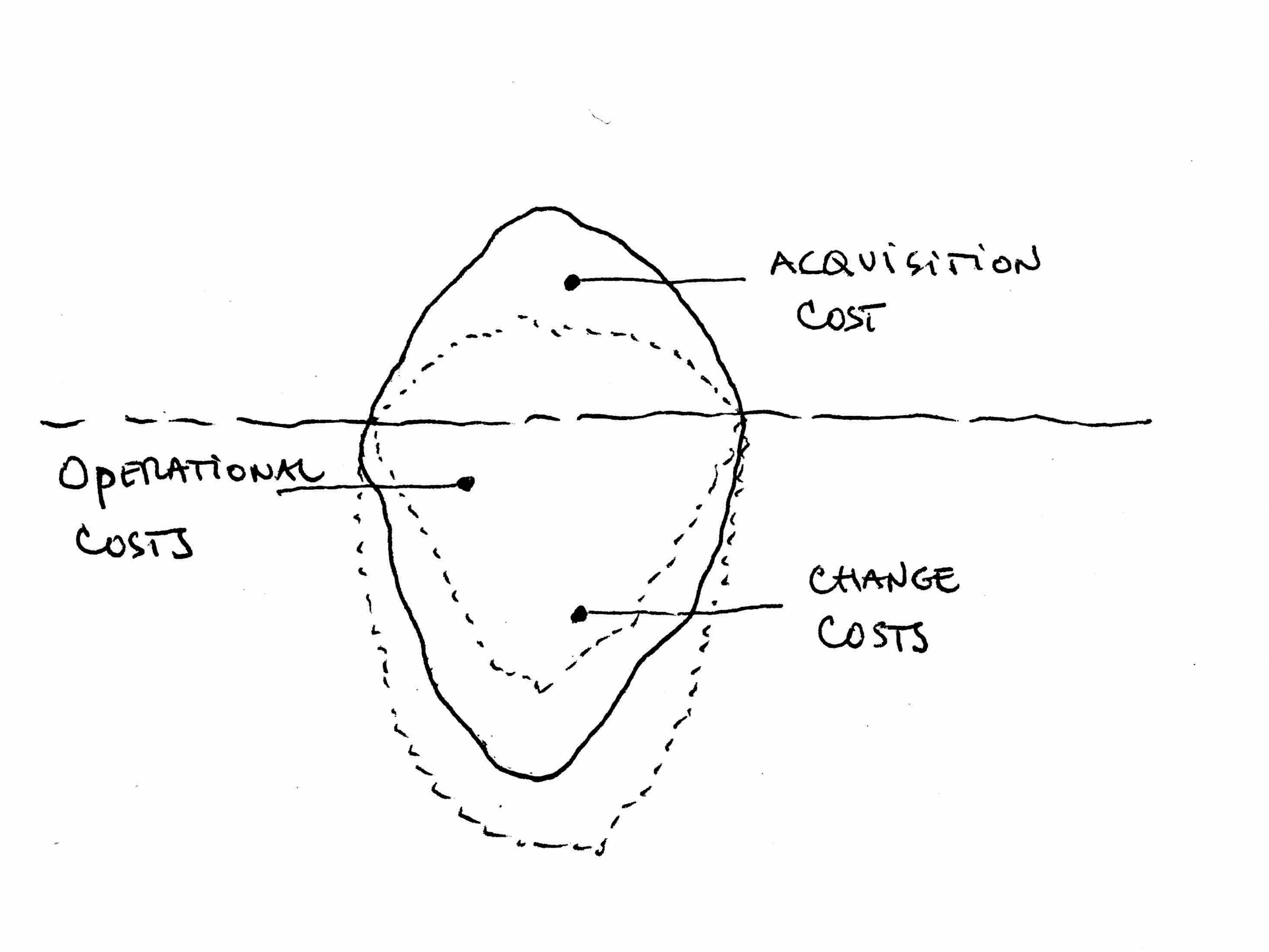 The iceberg model: obvious and hidden costs of your assets
