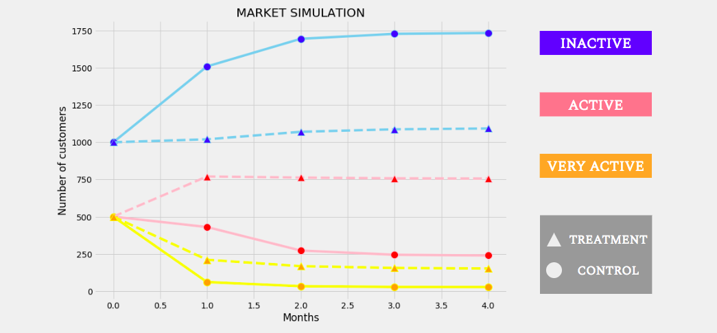 How to Build a Market Simulator Using Markov Chains and Python