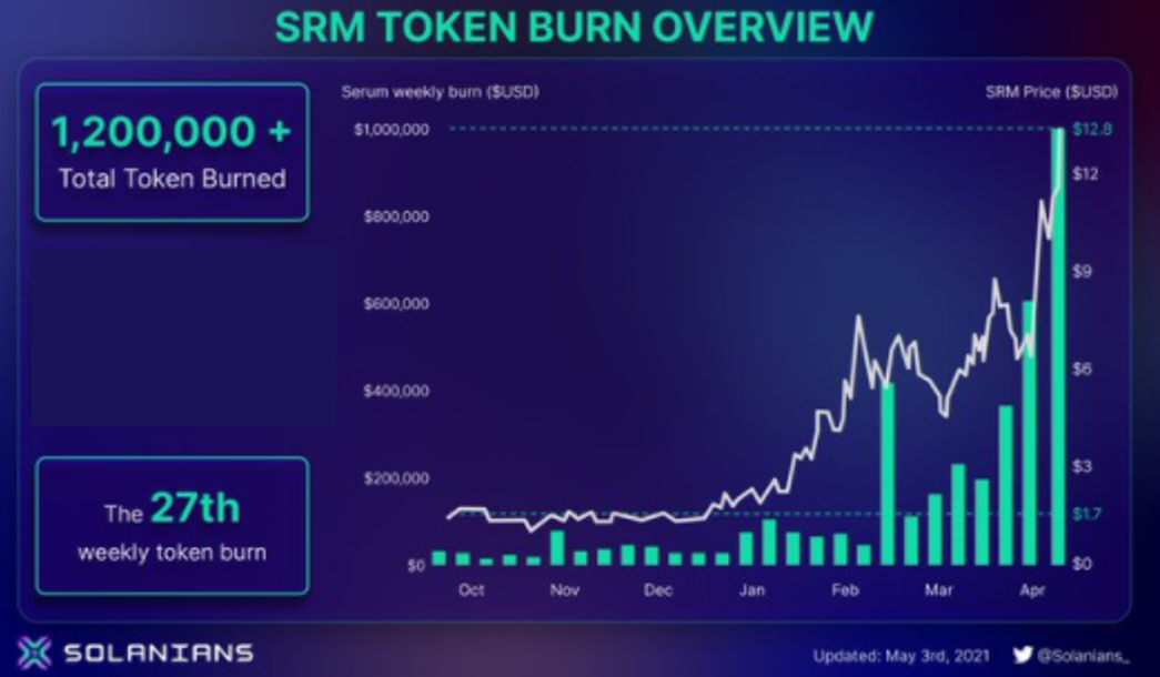 Buyback / Flow Model: A Way to Model Crypto Buybacks Through the $SRM Case Study