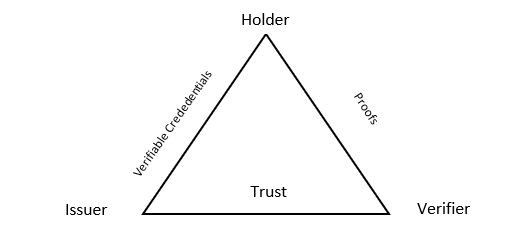 Trust triangle: the issuer-holder-verifier relationship