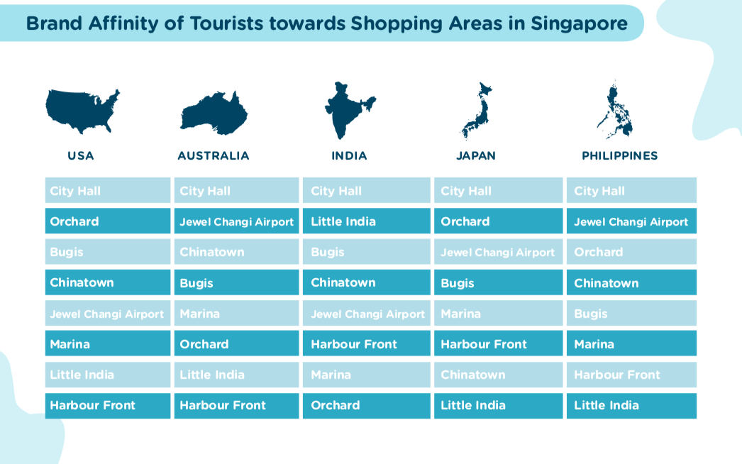 Shopper hotspots of tourists in Singapore | Near
