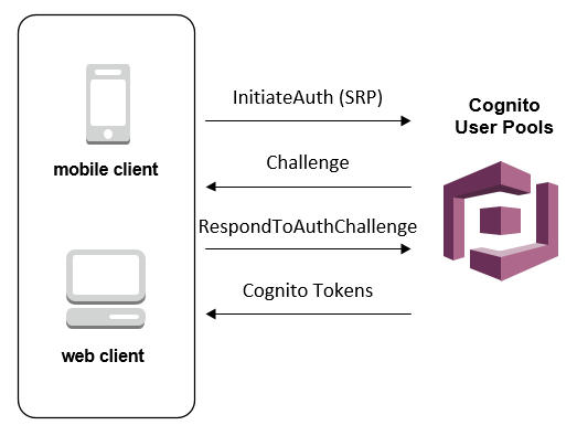 The simplest server configuration for your AWS Amplify/Cognito App