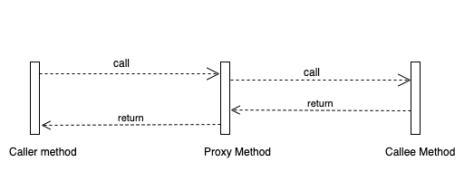 diagram of the AOP method call