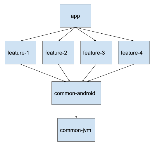 Using Navigation Architecture Component in a large banking app