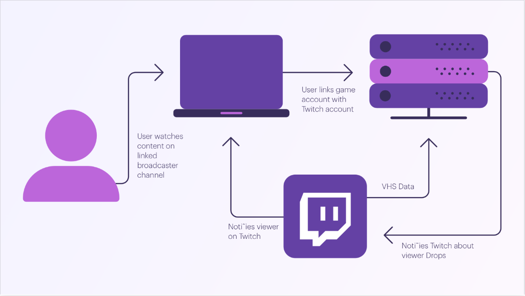 Twitch for Game Developers - Twitch Blog