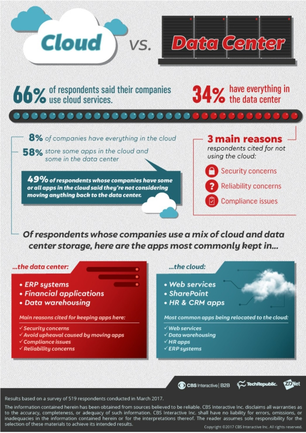 Cloud vs  data center: How to know what's right for your