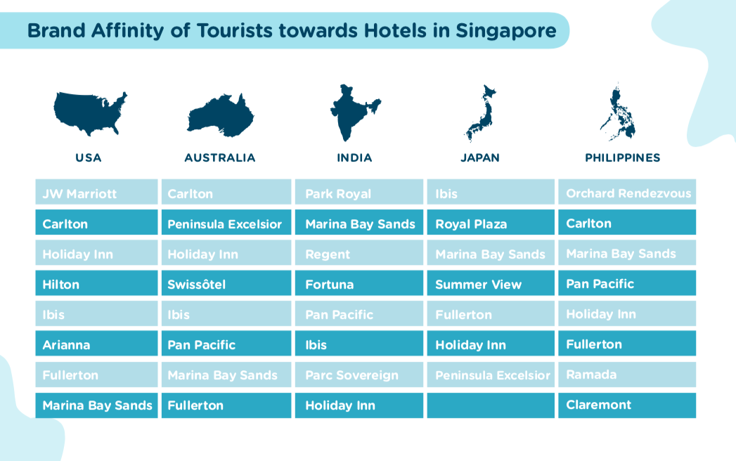 Research on Tourists in Singapore | Near Data Platform