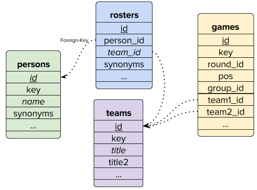 Graph Analytics Over Relational Datasets with Python