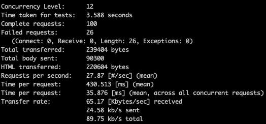 Concurrency Level: 12 Time taken for tests: 34.343 seconds Complete requests: 1072 Failed requests: 825 (Connect: 0, Receive: 0, Length: 825, Exceptions: 0) Total transferred: 2496604 bytes Total body sent: 978852 HTML transferred: 2364748 bytes Requests per second: 31.21 [#/sec] (mean) Time per request: 384.436 [ms] (mean) Time per request: 32.036 [ms] (mean, across all concurrent requests) Transfer rate: 70.99 [Kbytes/sec] receive