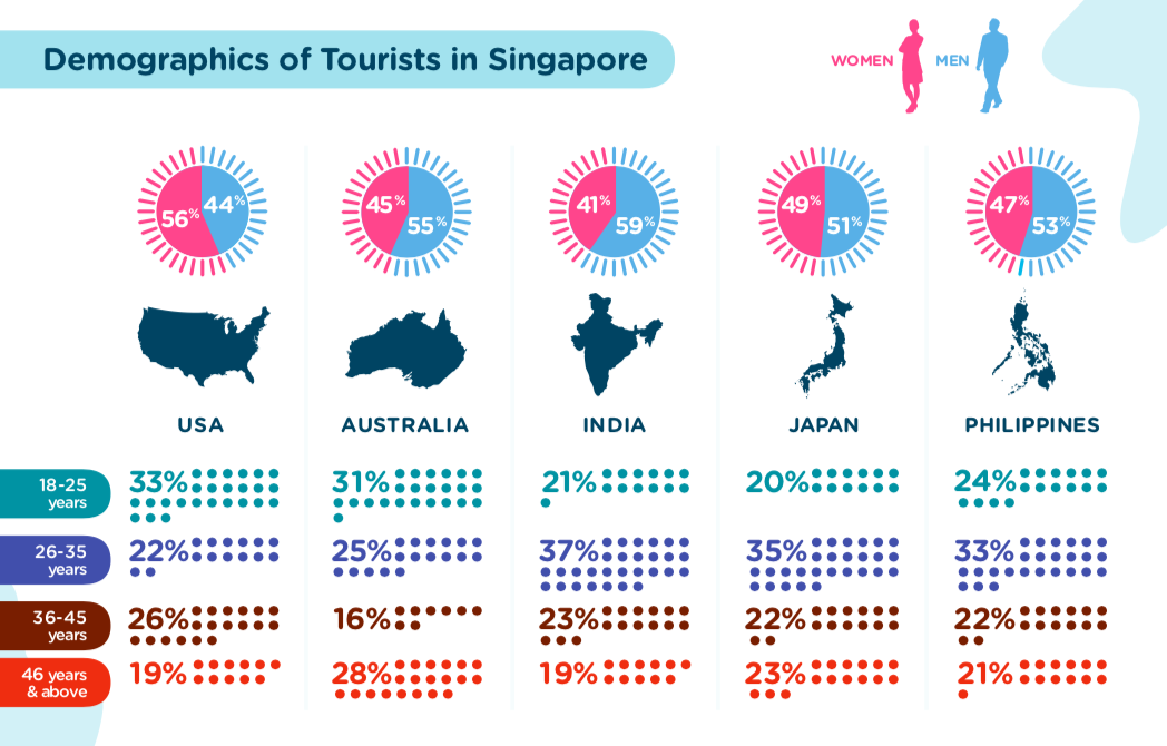 Demographics of Tourists in Singapore | Near Data Platform