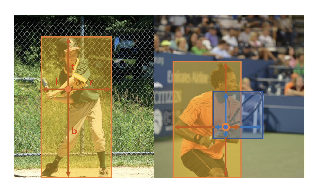 Forget the hassles of Anchor boxes with FCOS: Fully Convolutional One-Stage Object Detection