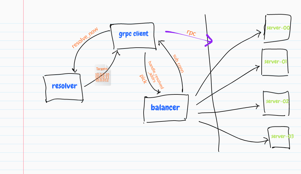 On gRPC Load Balancing - ITNEXT