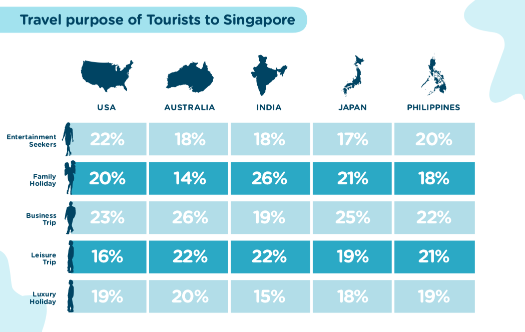 Insights on Tourists in Singapore | Near Data Platform