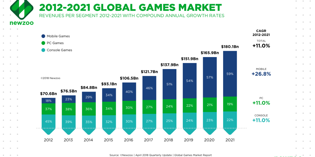 2012–2021 Global Games Market Revenues. It show increasing trend at the rate of 11% CAGR.