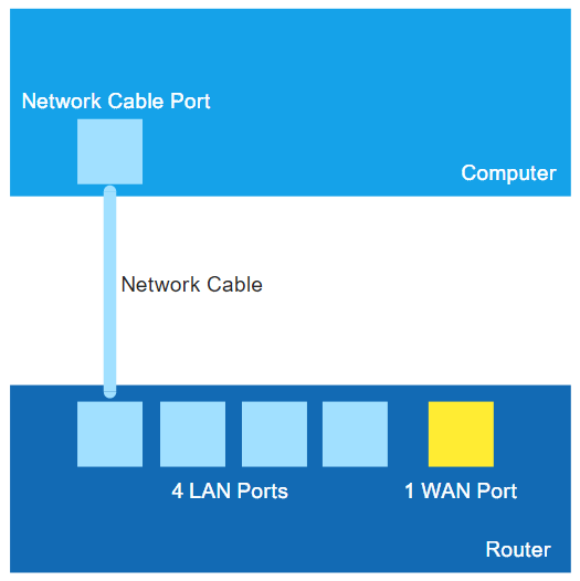 Router setting: How to Connect to Your Router? - Meela - Medium