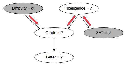 Probabilistic Graphical Models Tutorial — Part 1 - Stats and Bots