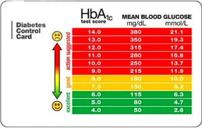 The Difference Between HBA1C & Blood Glucose Test - John Kennedy