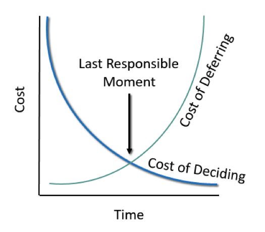 Graph showing the cost of deferring goes up over time; the cost of deciding goes down over time; and the last responsible moment is the intersection between the two.