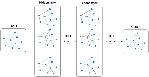 Applications of Graph Neural Networks - Towards Data Science