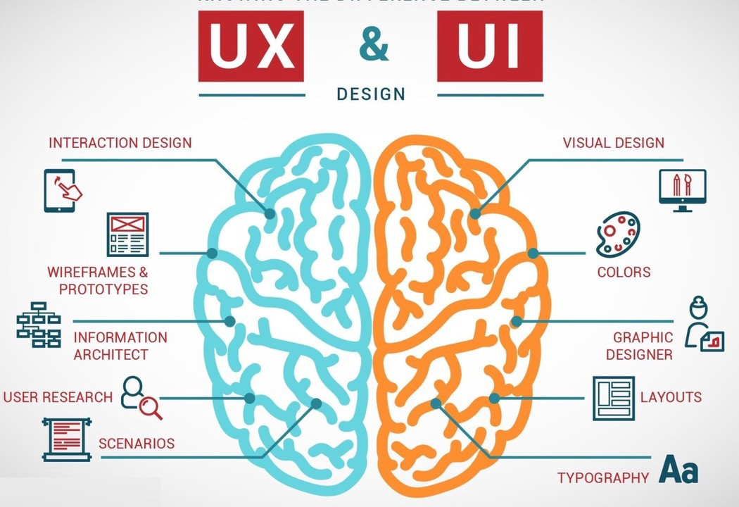 Why Ux And Ui Should Remain Separate By Daryl Duckmanton Ux Collective