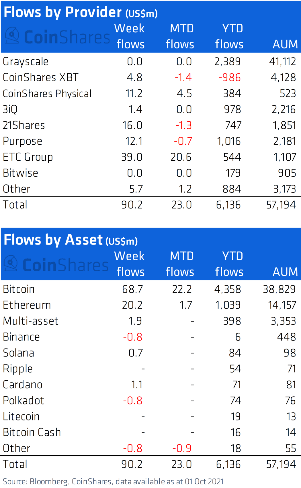 BTC attracted the most institutional money, ETH followed