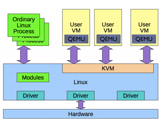 KVM and Qemu as Linux Hypervisor - shashank Jain - Medium
