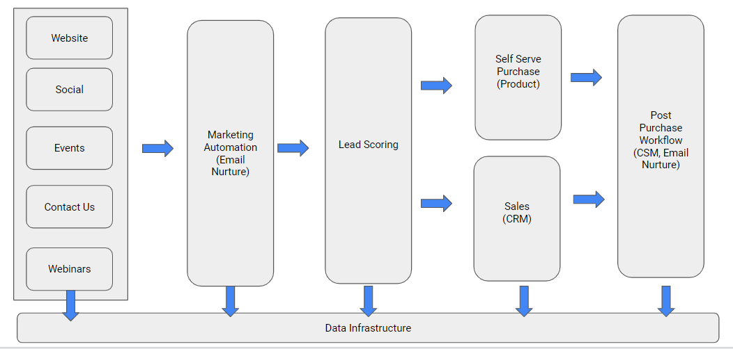Defining a Growth Architecture